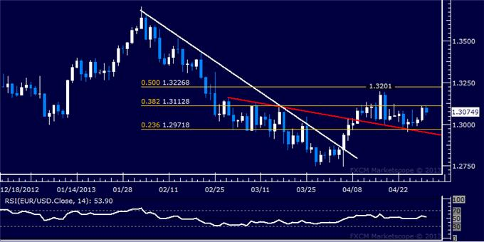 Forex_EURUSD_Technical_Analysis_04.30.2013_body_Picture_5.png, EUR/USD Technical Analysis 04.30.2013