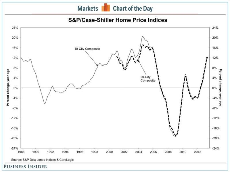 cotd case shiller may