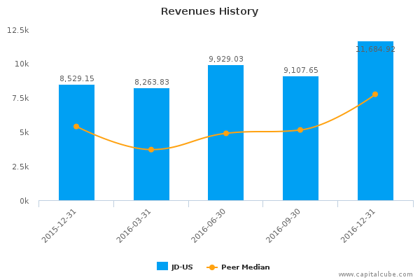 financial analysis of jd sports Jd sports fashion plc (lse:jd) stock analysis, 10 years financial analysis, interactive charts, stock valuations, value investing.