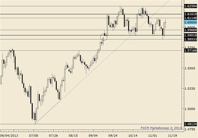 eliottWaves_gbp-usd_body_gbpusd.png, GBP/USD May be in For a Few More Volatile Days within the Range