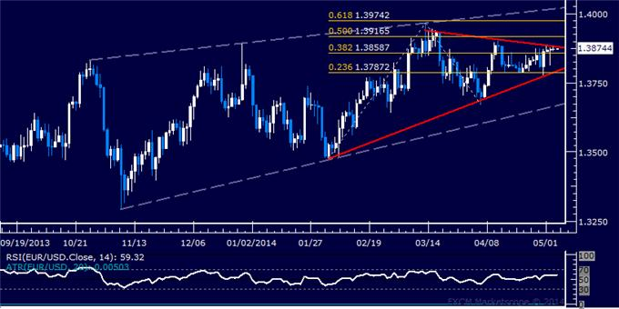 dailyclassics_eur-usd_body_Picture_12.png, Forex: EUR/USD Technical Analysis – Spike Fails to Hold 1.38 Mark