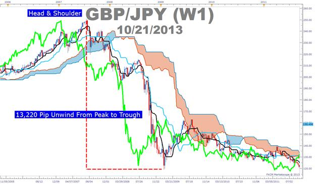 Carry_Trade_and_Ichimoku_on_USDMXN_body_Picture_2.png, USD Weakness Presents an Ichimoku Set-Up with a Carry Trade Edge