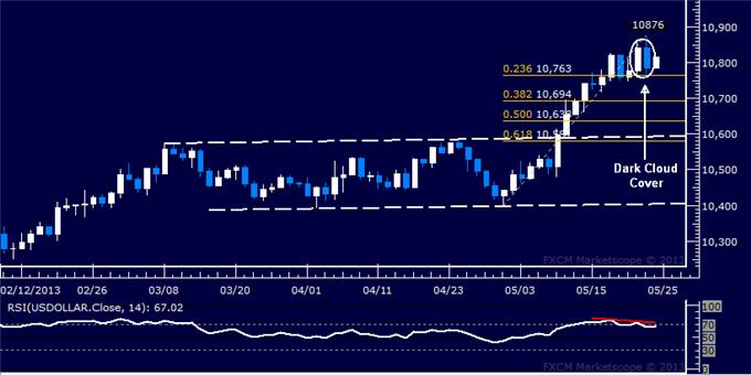 Forex_US_Dollar_Technical_Analysis_05.24.2013_body_Picture_5.png, US Dollar Technical Analysis 05.24.2013