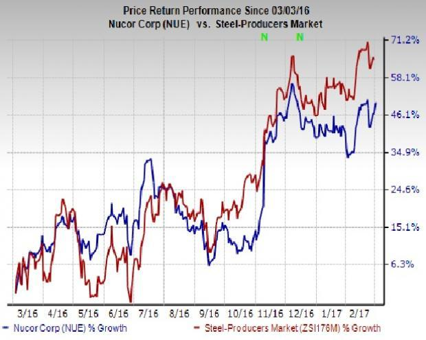 Broker Changes For Nucor Corporation (NYSE:NUE)