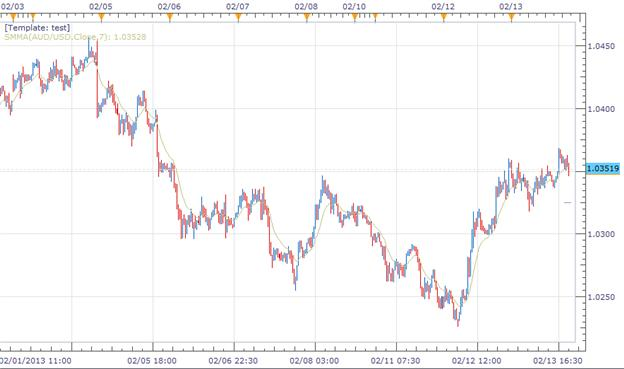 Forex_News_Austrlian_Inflation_Expectations_Up_Rate_Cuts_Still_A_Concern_body_Picture_1.png, Australian Inflation Expectations Up, Rate Cuts Still a Concern