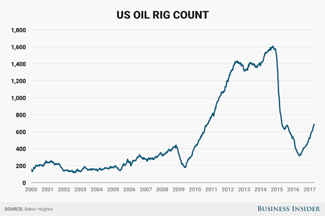 U.S.  rig count rises 10 this week to 857; Texas up 6