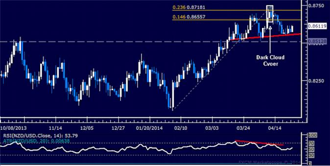 dailyclassics_nzd-usd_body_Picture_11.png, Forex: NZD/USD Technical Analysis – Resistance Seen Sub-0.84