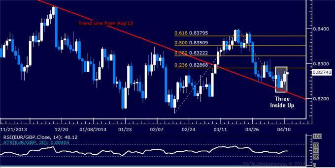 dailyclassics_eur-chf_body_Picture_12.png, Forex: EUR/GBP Technical Analysis – Struggling at 0.83 Figure