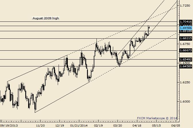 GBP/USD Channel Confluence in Focus on BoE