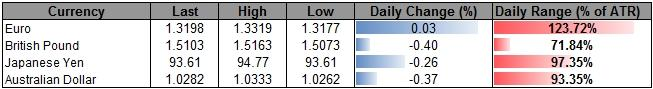 Forex_USD_Outlook_Propped_Up_By_Fed_JPY_Weighed_By_BoJ_Nomination_body_ScreenShot012.png, USD Outlook Propped Up By Fed, JPY Weighed By BoJ Nomination