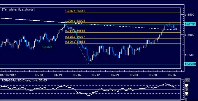 GBPUSD_Classic_Technical_Report_10.02.2012_body_Picture_5.png, GBPUSD Classic Technical Report 10.02.2012
