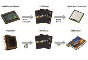 Lattice Just Made It Easier for OEMs to Introduce the Latest in MIPI Camera and Display Capabilities