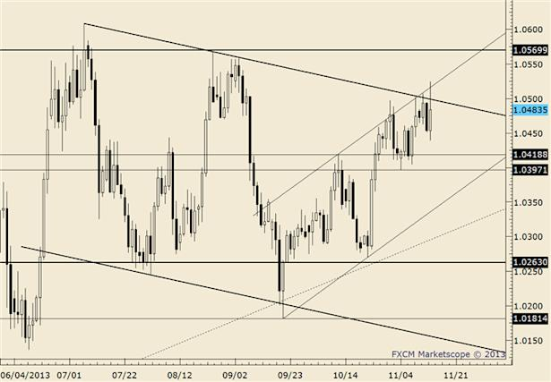 eliottWaves_usd-cad_body_usdcad.png, USD/CAD Outside Week at Trendline Presents Opportunity