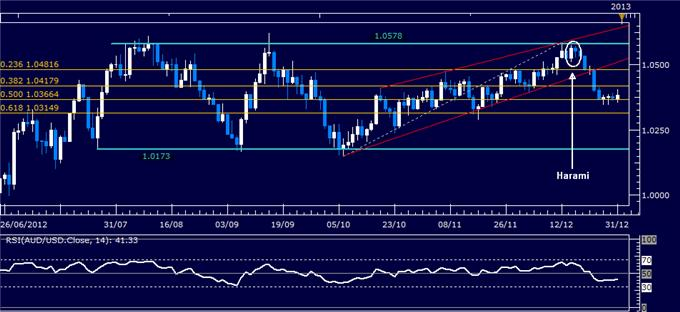 Forex_Analysis_AUDUSD_Classic_Technical_Report_12.31.2012_body_Picture_1.png, Forex Analysis: AUD/USD Classic Technical Report 12.31.2012