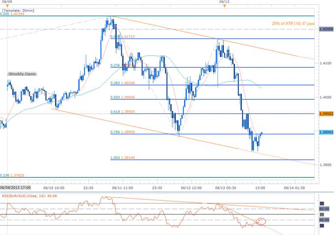 Forex_Long-Range_EURAUD_Scalp_Eyes_Initial_Objectives_at_1.3760_body_Picture_1.png, Long-Range EURAUD Scalp Eyes Initial Objectives at 1.3760
