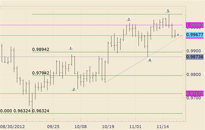 FOREX_Technical_Analysis_USDCAD_Estimated_Resistance_Just_above_Parity_body_usdcad.png, FOREX Technical Analysis: USD/CAD Estimated Resistance Just above Parity