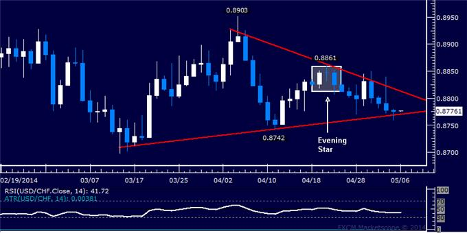dailyclassics_usd-chf_body_Picture_11.png, USD/CHF Technical Analysis – Resistance Met Above 0.88