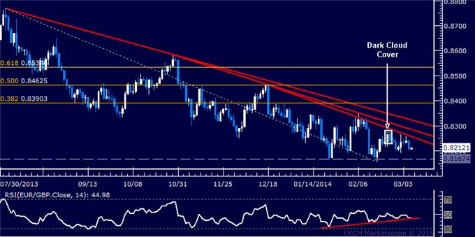 dailyclassics_eur-chf_body_Picture_6.png, Forex: EUR/GBP Technical Analysis – Resistance Below 0.84 Figure