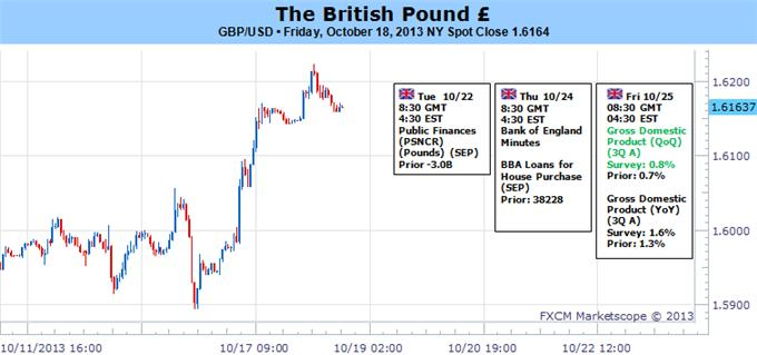 British_Pound_Trading_Strategy_for_the_Week_Ahead_body_Picture_5.png, British Pound Looks Dangerously Overstretched - How do We Trade?