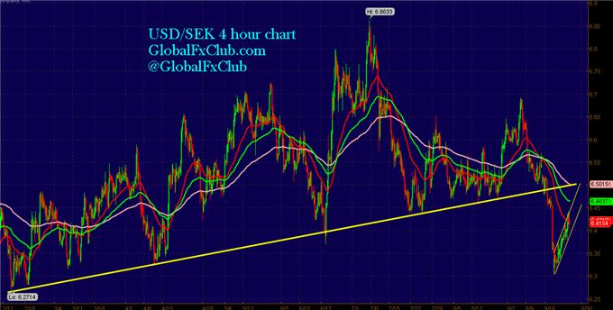 A_Textbook_Bear_Flag_Set-up_in_USDSEK_body_GuestCommentary_LMcMahon_September26A.png, A Textbook Bear Flag Set-up in USD/SEK
