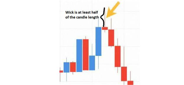 LEARN_FOREX_How_to_Trade_Shooting_Star_Candle_Patterns_body_Picture_3.png, LEARN FOREX: How to Trade Shooting Star Candle Patterns