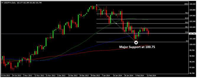 Forex-Technical-Analysis-USD-JPY-Falls-after-Japan-Announcements-0016_body_Image47.jpg, Forex Technical Analysis - USD/JPY Falls after Japan Announcements