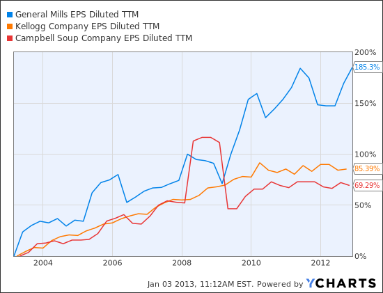 GIS EPS Diluted TTM Chart