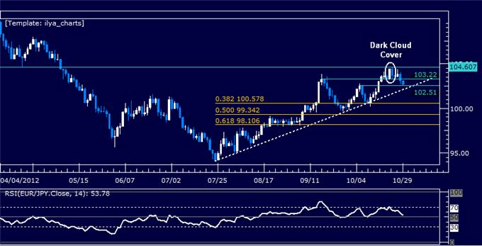 Forex_Analysis_EURJPY_Classic_Technical_Report_10.29.2012_body_Picture_5.png, Forex Analysis: EURJPY Classic Technical Report 10.29.2012