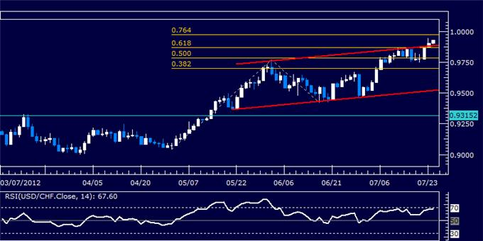 USDCHF_Classic_Technical_Report_07.24.2012_body_Picture_5.png, USDCHF Classic Technical Report 07.24.2012