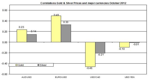 Guest_Commentary_Gold_Silver_Outlook_October_16_2012_body_Correlation__October_16.png, Guest Commentary: Gold & Silver Outlook 10.16.2012