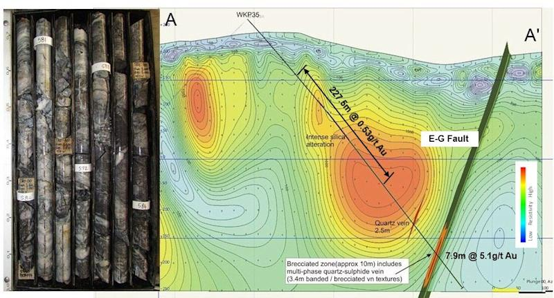 Glass Earth Gold Intersects 227.5m of 0.53 g/t Gold and 1 g/t Silver Above New Epithermal Gold Zone-East Graben at WKP