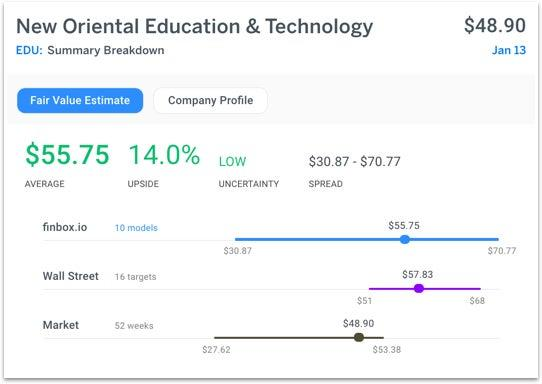 Education company new oriental which is listed in the u s on the new - 5 Undervalued Stocks To Watch Ahead Of Earnings