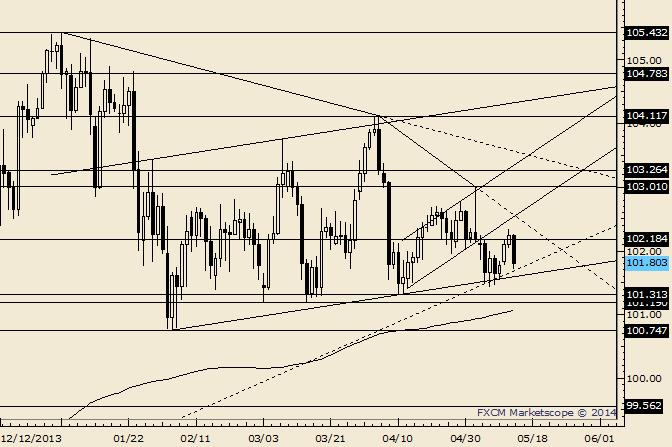 USD/JPY Gears for Another Test of Support Shelf