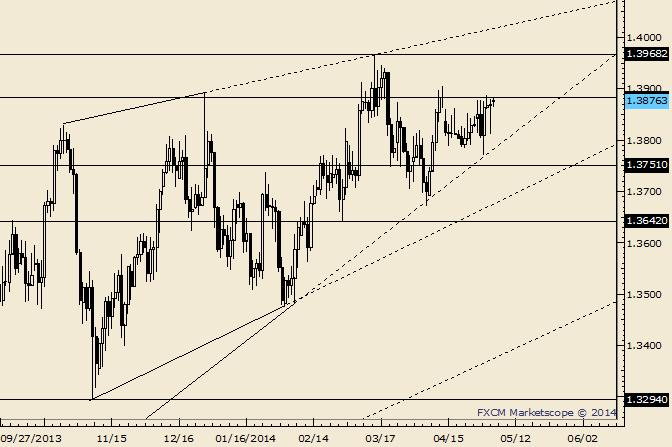 eliottWaves_eur-usd_body_Picture_10.png, EUR/USD Uncovered Close is Possible Resistance at 1.3884