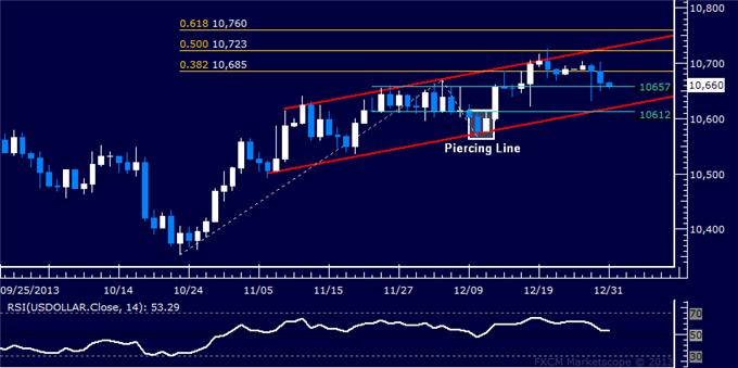 Forex_Gold_Fails_at_Resistance_Crude_Oil_Chart_Hints_at_Reversal_body_Picture_5.png, Gold Fails at Resistance, Crude Oil Chart Hints at Reversal