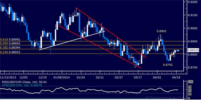 USD/CHF Technical Analysis – Rally Stalls Above 0.88 Figure