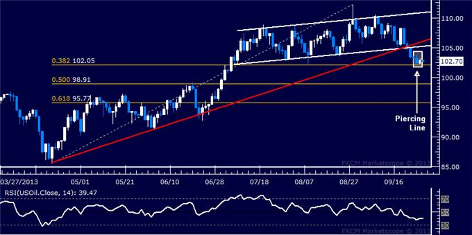Forex_US_Dollar_Treading_Water_SPX_500_Setup_Hints_at_Bounce_Ahead_body_Picture_8.png, US Dollar Treading Water, SPX 500 Setup Hints at Bounce Ahead
