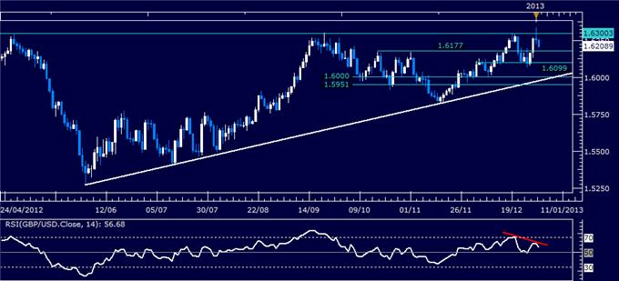 Forex_Analysis_GBPUSD_Classic_Technical_Report_01.03.2013_body_Picture_1.png, Forex Analysis: GBP/USD Classic Technical Report 01.03.2013