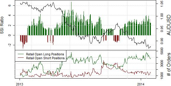 ssi_aud-usd_body_Picture_18.png, Australian Dollar Remains a Sell