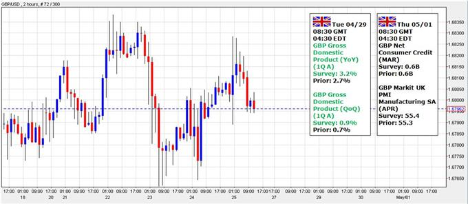 GBP/USD to Eye Fresh Highs as U.K. GDP Highlights Stronger Recovery
