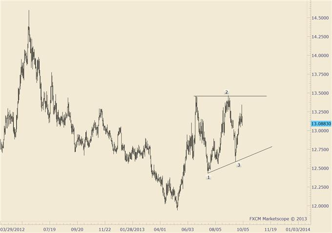 British_Pound_Reverses_body_usdmxn.png, GBP/USD Reverses from Major Market Level; Know these Levels Now