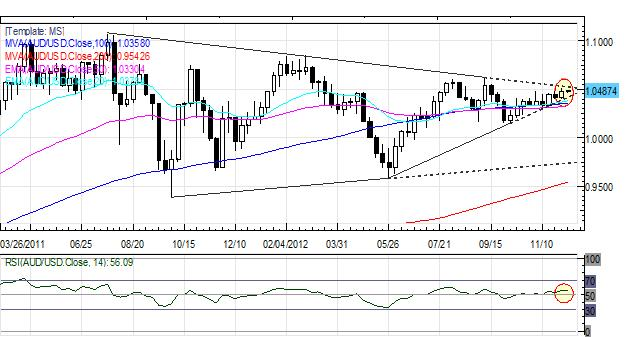 Forex_Euro_Cant_Catch_a_Break_as_Monti_Exit_Signals_Italian_Elections_fx_news_technical_analysis_body_Picture_3.png, Forex: European Equities Optimistic but European Currencies Lag
