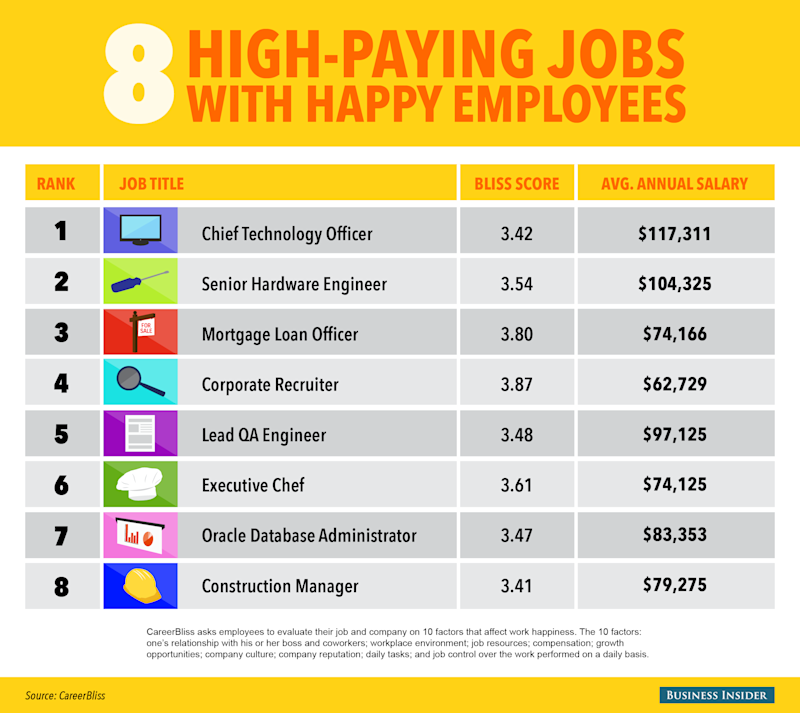 graphic, happy, rich, careerbliss