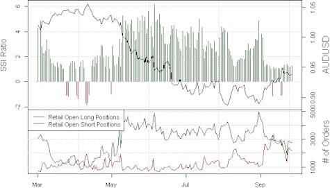 ssi_aud-usd_body_Picture_21.png, Markets Trying to Tell us Something - Looking to Buy AUDUSD