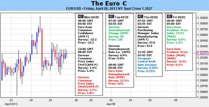 Euro_Dangerously_Exposed_to_ECB_Rate_Decision_Cyprus_and_Greece__body_Picture_5.png, Euro Dangerously Exposed to ECB Rate Decision, Cyprus and Greece