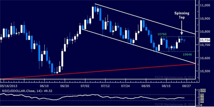 Forex_Dollar_Stalls_at_Familiar_Range_Top_SPX_500_Recovery_Continues_body_Picture_5.png, Dollar Stalls at Familiar Range Top, SPX 500 Recovery Continues
