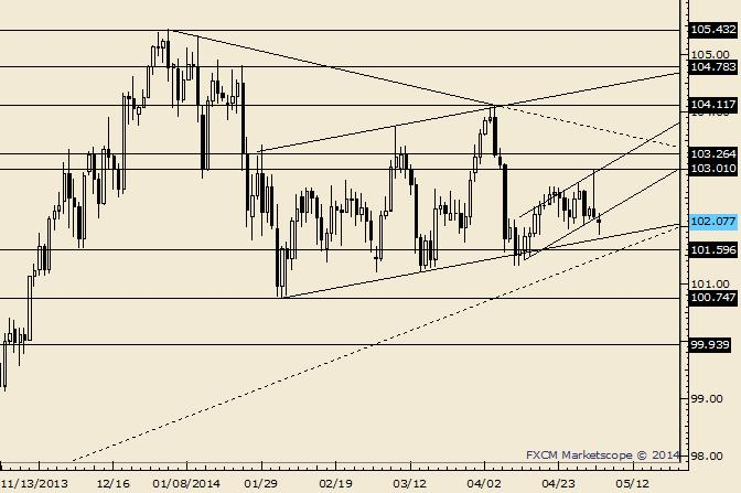eliottWaves_usd-jpy_body_Picture_6.png, USD/JPY Dip Finds Support a Few Pips Before 101.63