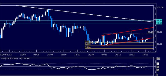 Forex_Analysis_Dollar_Slips_Past_Support_SP_500_Still_Aiming_Lower_body_Picture_1.png, Forex Analysis: Dollar Slips Past Support, S&P 500 Still Aiming Lower