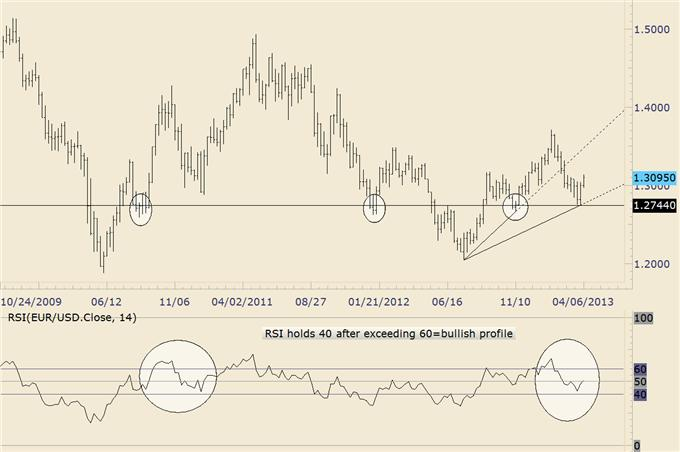 EURUSD_Possibly_Repeating_2010-2011_Trading_Pattern_body_eurusd.png, EURUSD Possibly Repeating 2010-2011 Trading Pattern