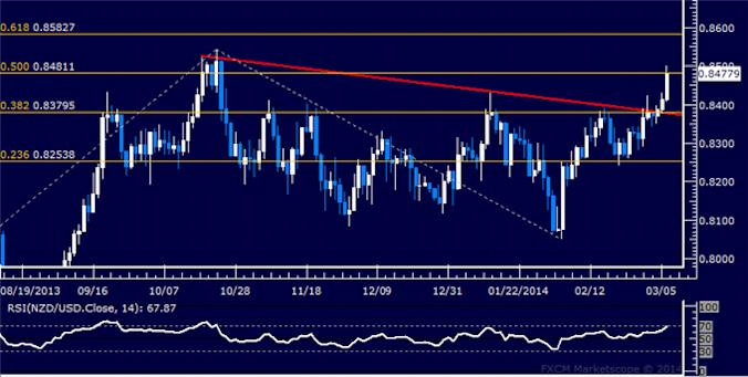 dailyclassics_nzd-usd_body_Picture_12.png, NZD/USD Technical Analysis: Bears Eye Another Key Trend Line